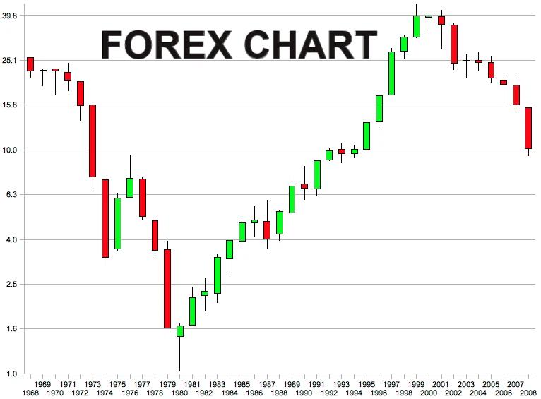 Forex Chart là dạng hình họa mô tả biến động trong lịch sử của các cặp tiền tệ