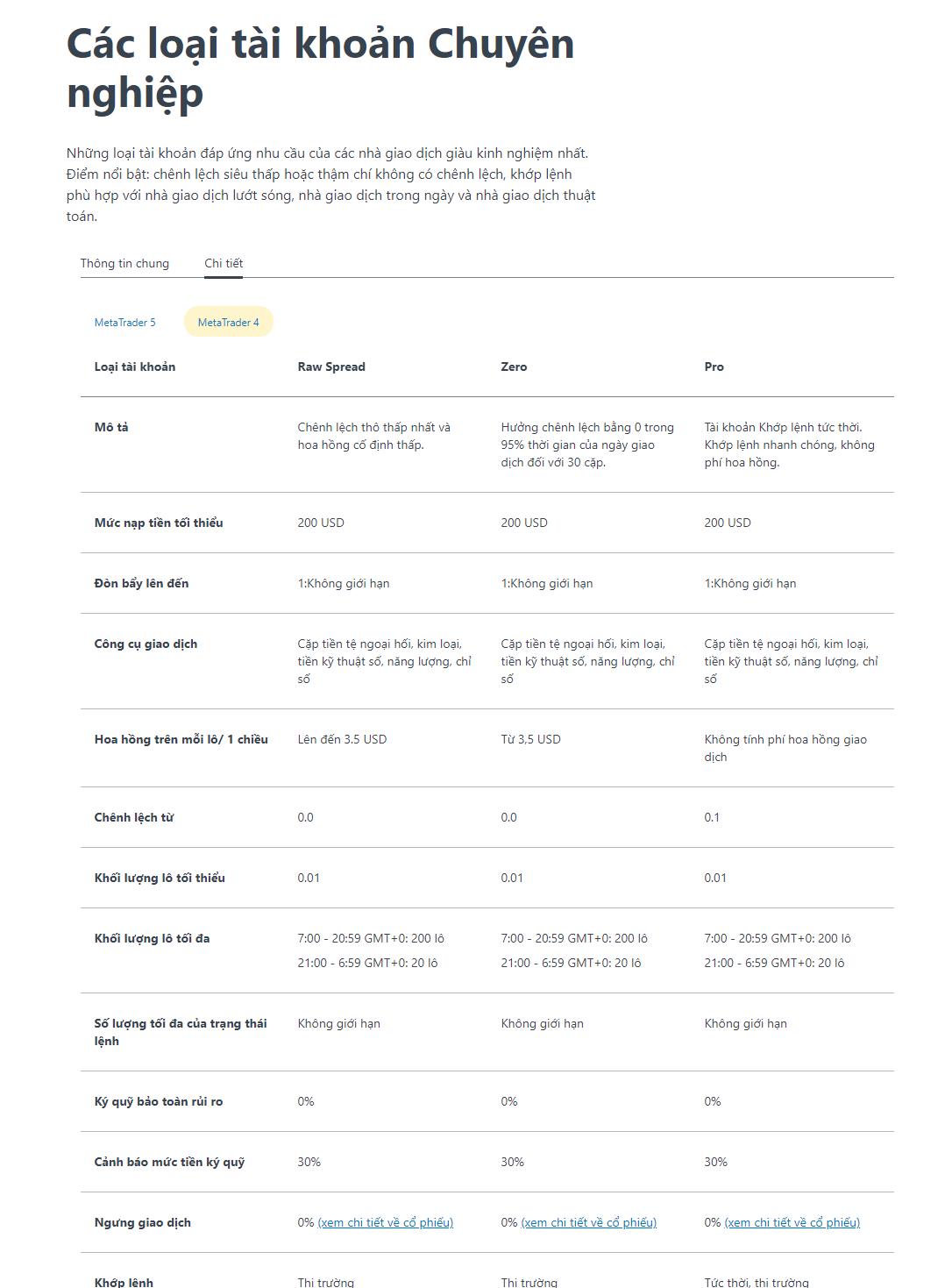 Thông tin chi tiết về Tài khoản Chuyên nghiệp.