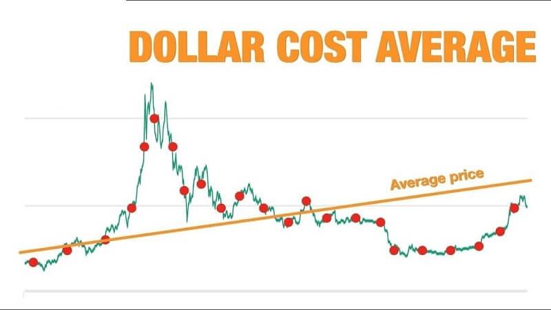 DCA giúp bạn đầu tư an toàn hơn