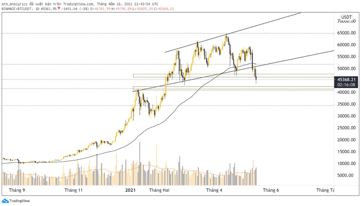 Thị trường đang có xu hướng Bearish