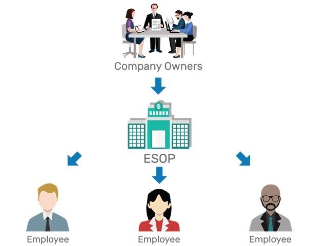 Những khó khăn và rủi ro khi phát hành cổ phiếu ESOP